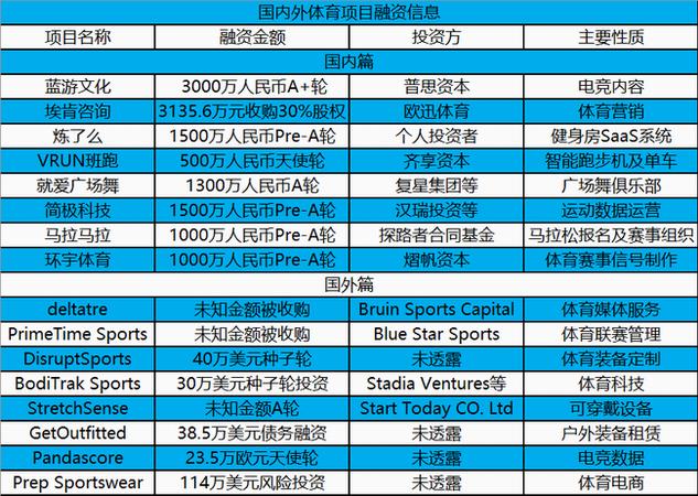 蓝游文化、环宇体育完成融资,国内外16起投融资 | 投资周报