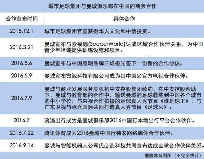 曼城最新财报飘红,与中资联姻一年,双方过得怎样?