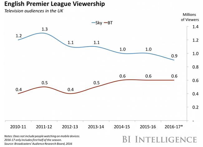 英超、NFL电视观众数下滑严重,对未来体育电视直播有什么启示?