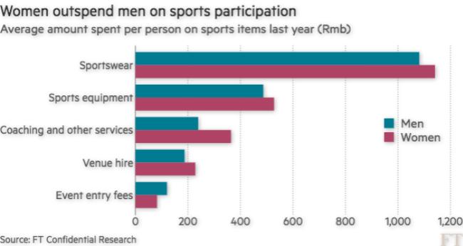 中国女性运动品牌消费调研:人均花费1141元,阿迪超越耐克成老大
