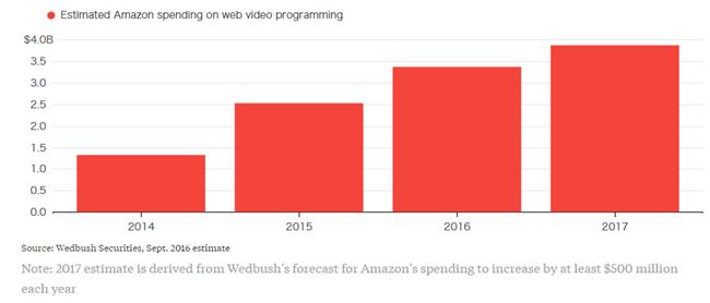 电视衰落成趋势,科技巨头会成为体育版权争夺战的接盘侠吗?
