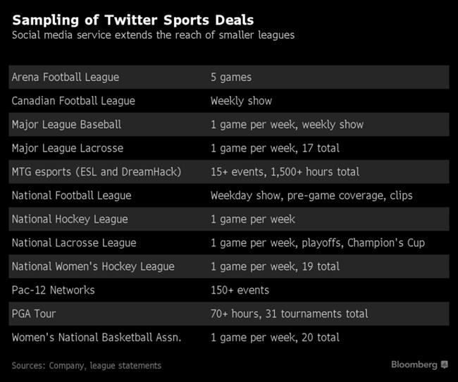 小众体育联盟拥抱社交媒体,也许是窥见未来体育转播风向的窗口
