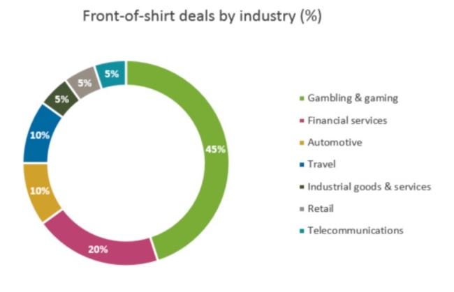 球衣赞助+胸前广告+袖标,解码英超VS德甲三大商业权益开发