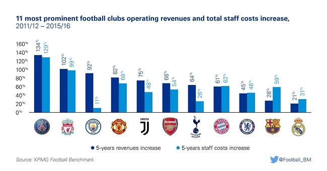 球员工资水平飞涨,顶级足球联赛和俱乐部还能撑住吗?