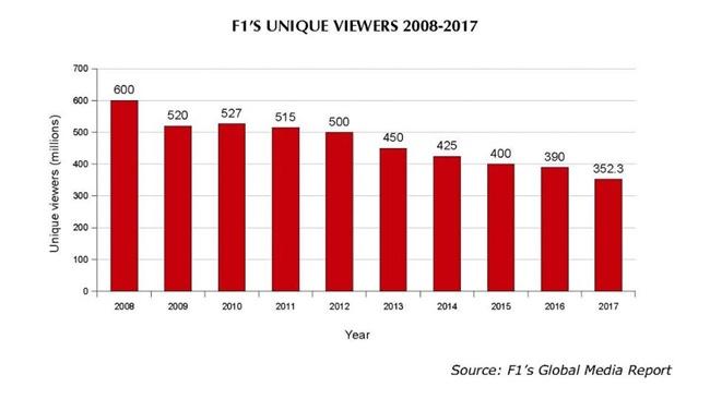 困境中的F1改进了收视率统计方法,但这却可能会吓跑赞助商