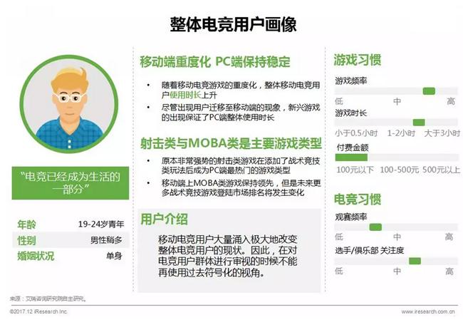 艾瑞:2017年中国电竞市场规模突破650亿元,电竞赛事迈入联盟化时代