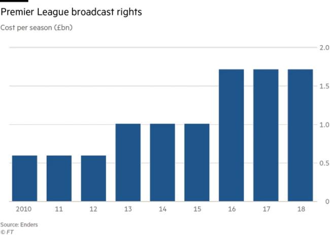 美国互联网巨头入局英超版权之争,已然高企的版权费会继续走高?