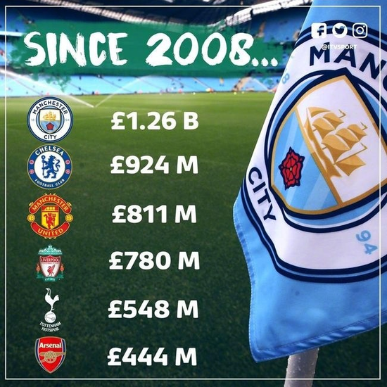 十年花费12亿英镑,看三夺英超冠军的曼城如何开启扩张之路