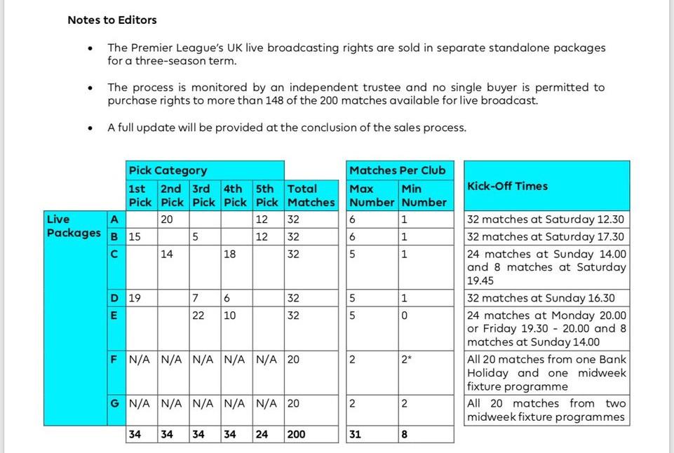 亚马逊获英超次要转播包,打破天空体育和BT体育垄断