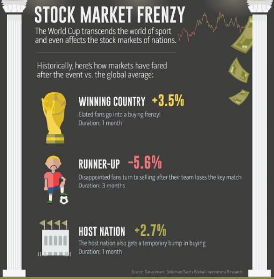 俄罗斯世界杯今晚揭幕,哪8支海外股票值得买?