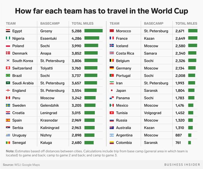 淘汰是因为魔鬼行程?看看世界杯各队小组赛需要奔波多少距离吧