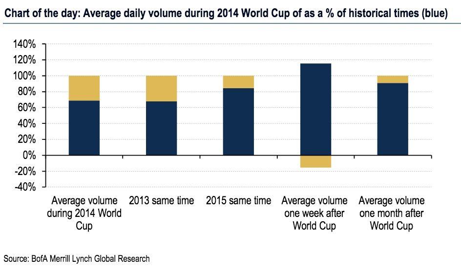 美银美林:世界杯严重打压外汇市场交易量,将对未来汇率变动产生重大影响
